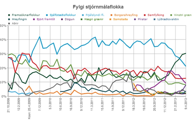 Newest Political Polls Showing Some Ups And Downs - The